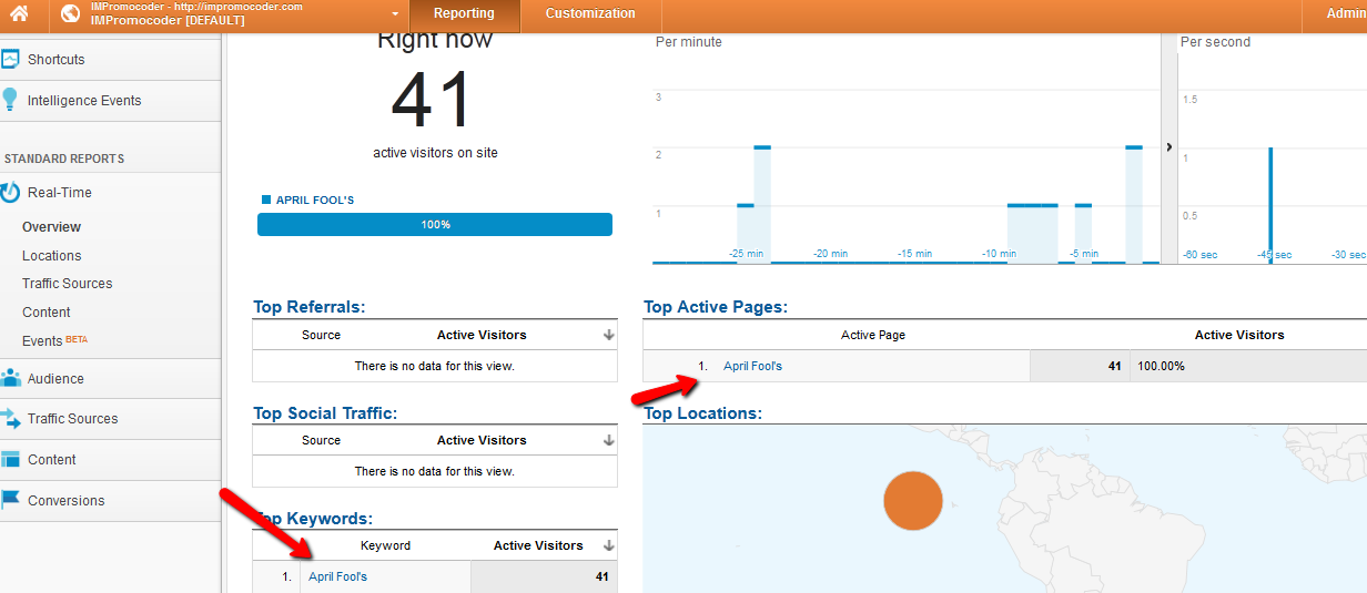Google Analytics April Fool's 2013 - International Space Station Control Room visitors
