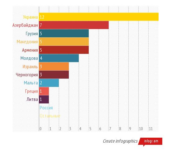 «Кто икак голосовал заАлену Ланскую наЕвровидении 2013?»