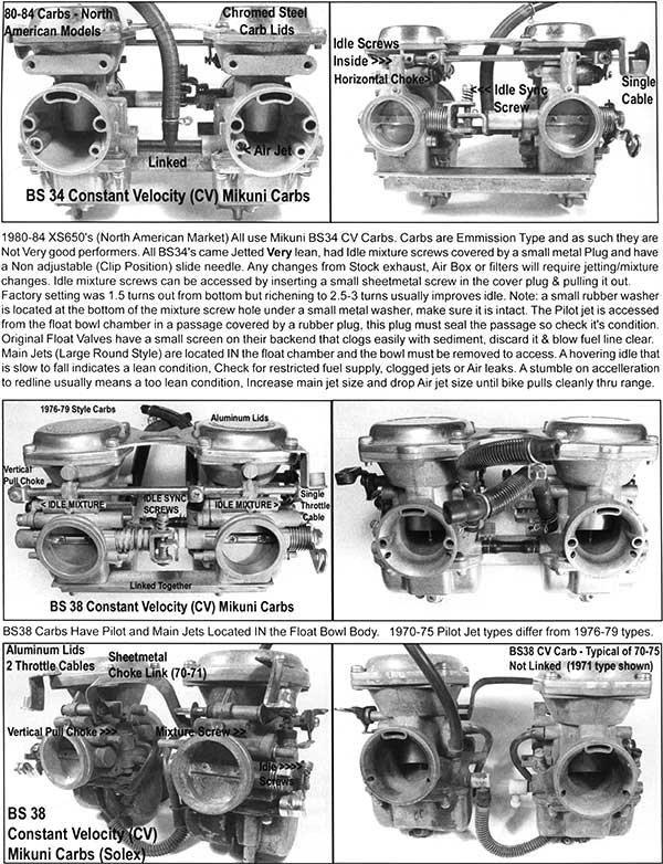 Mikuni Cv Carb Manual Manual Guide