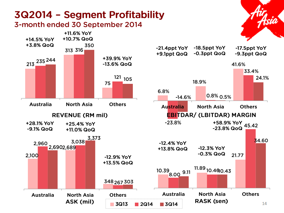 market segmentation of air asia Secondly, airasia is dividing the market by using demographic segmentation airasia is actually targeting for low to middle income group ce.