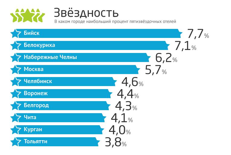 Интересные факты о гостиницах в России